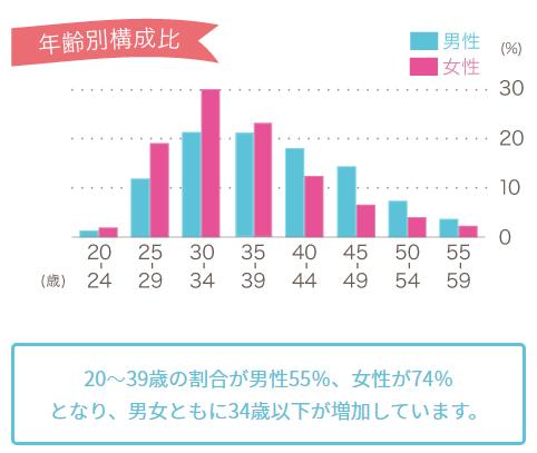 オーネット会員の年齢別比率